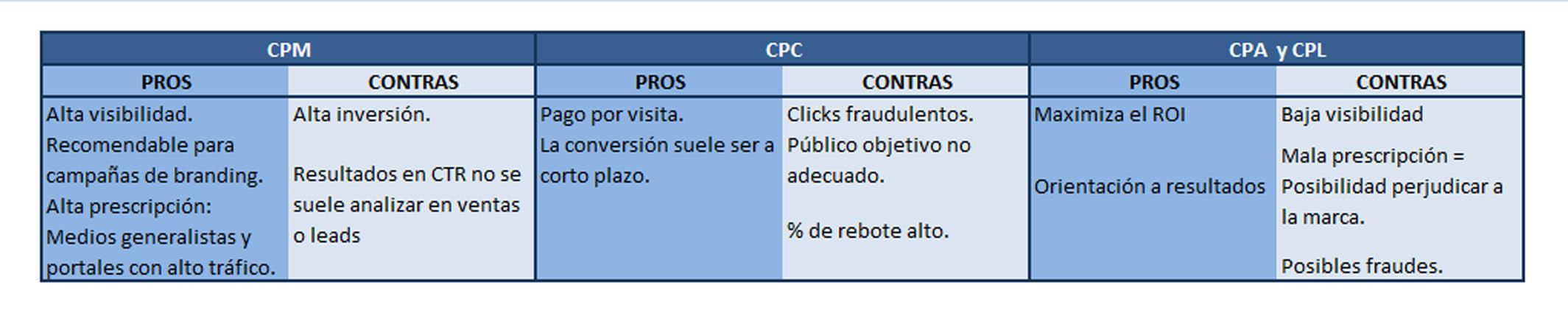 Tips för att välja den bästa onlineannonseringsmodellen (CPM, CPC, CPA eller CPL)