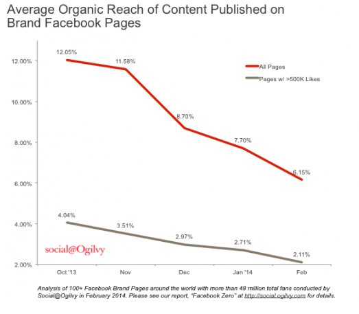 """The """"evolution"""" of the organic reach of Facebook posts"""